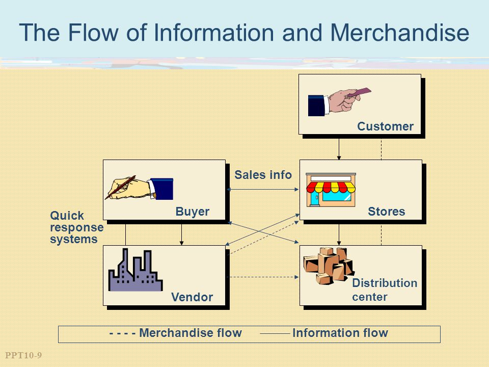 - - - - Merchandise flow Information flow