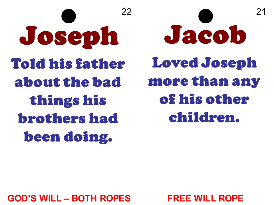 Jacob Joseph Loved Joseph more than any of his other children.