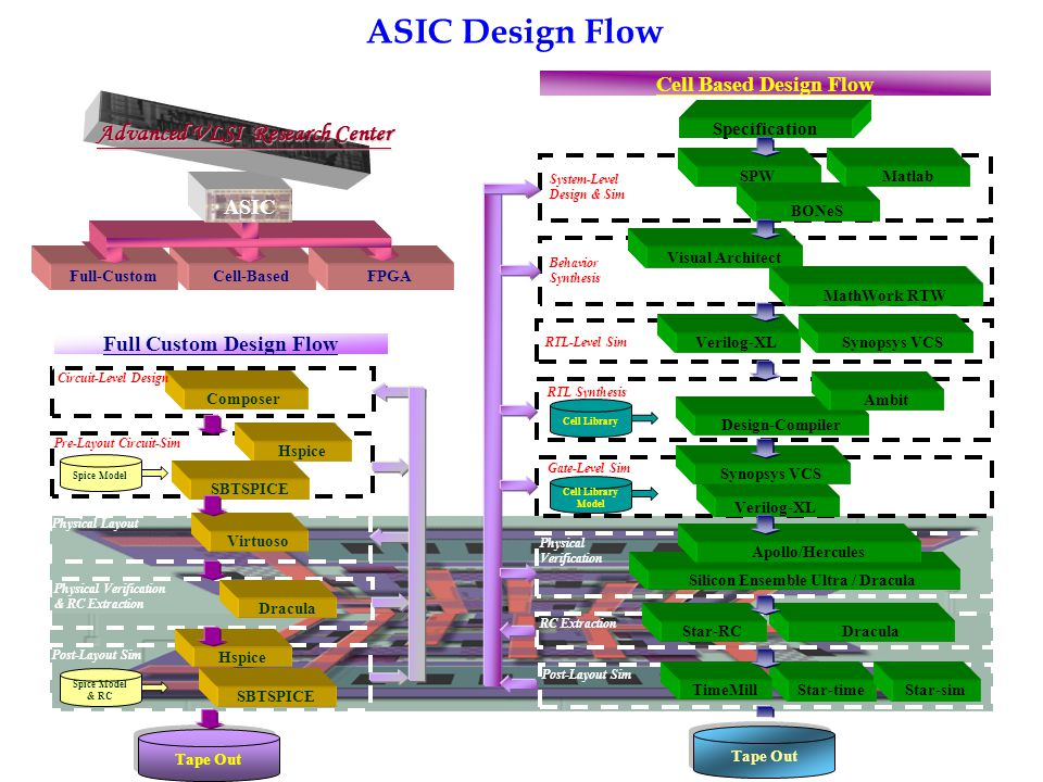 Full Custom Design Flow Silicon Ensemble Ultra / Dracula