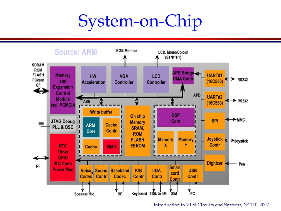 System-on-Chip