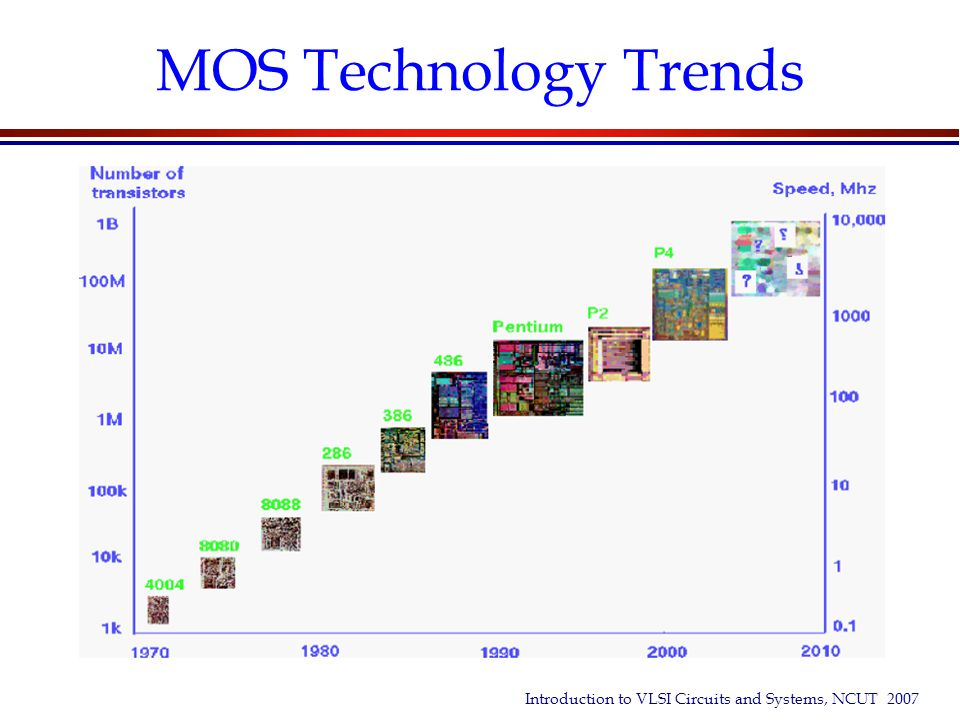 MOS Technology Trends