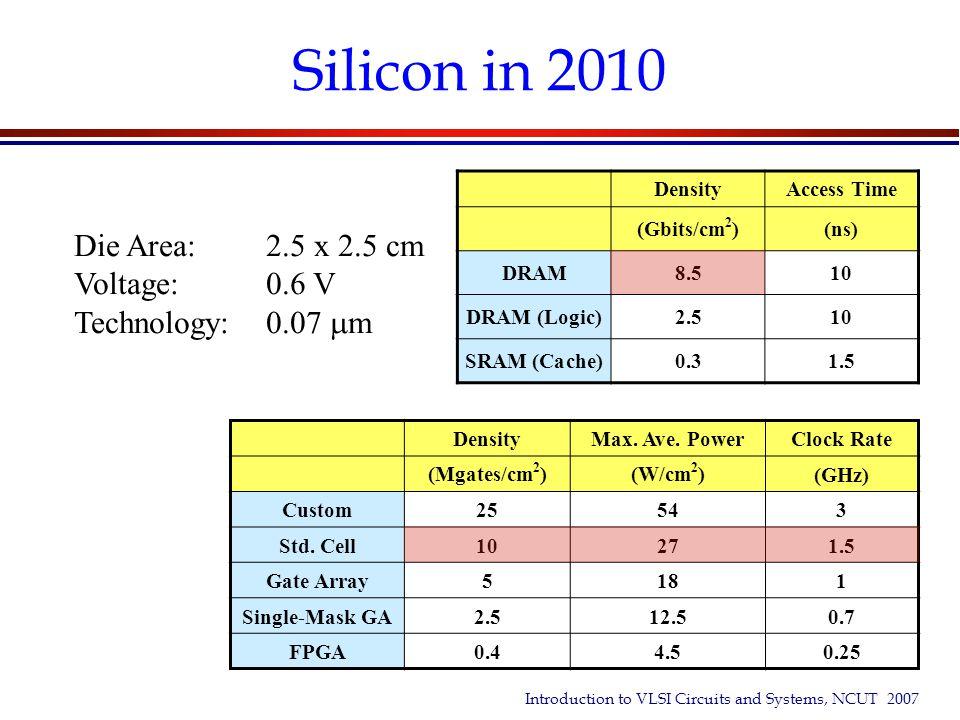 Silicon in 2010 Die Area: 2.5 x 2.5 cm Voltage: 0.6 V