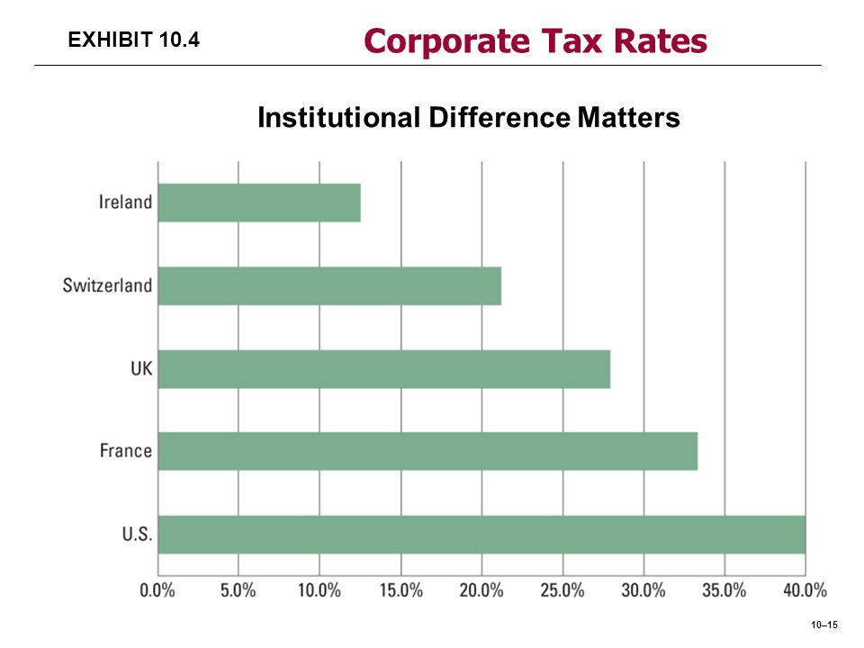 Corporate Tax Rates EXHIBIT 10.4 Institutional Difference Matters