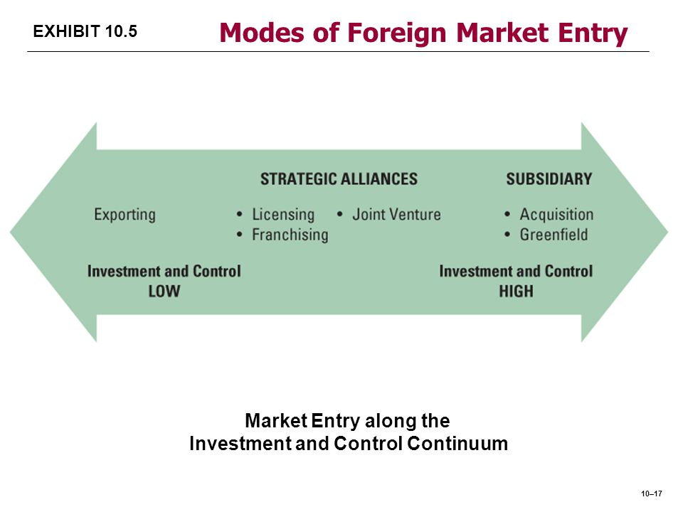 Modes of Foreign Market Entry Investment and Control Continuum