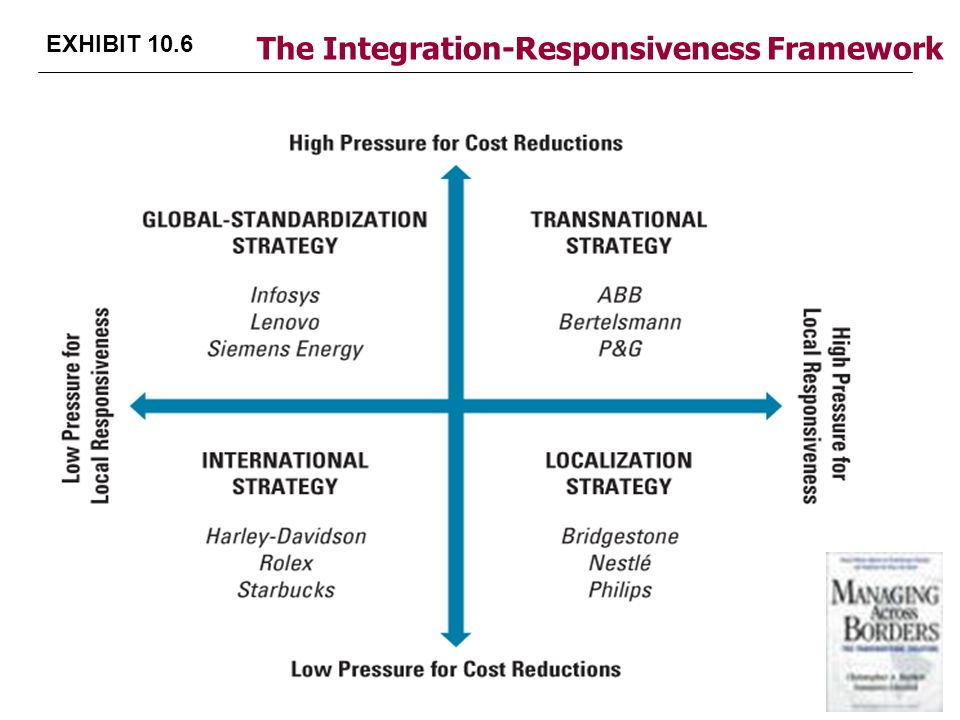 pressures of cost reduction local responsiveness Study 168 final exam 1 of 3 strong pressure for cost reduction should pursue a x for local responsiveness and few pressures to.