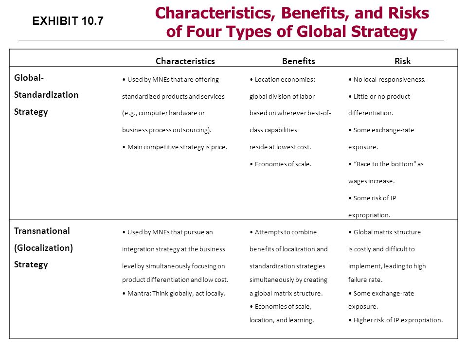 Characteristics, Benefits, and Risks of Four Types of Global Strategy