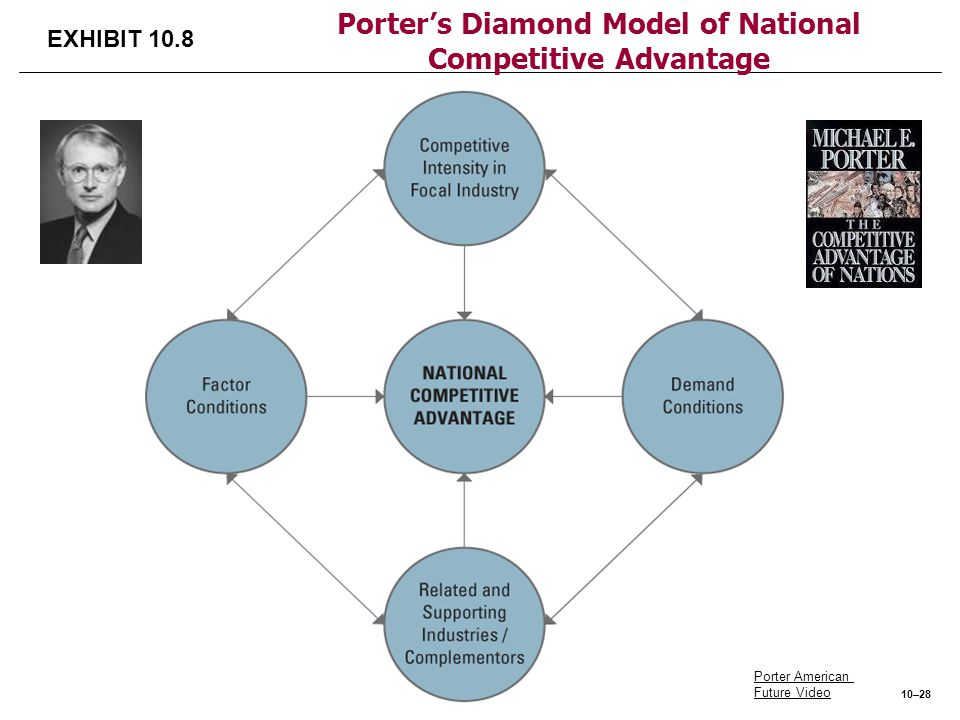 Porter's Diamond Model of National Competitive Advantage