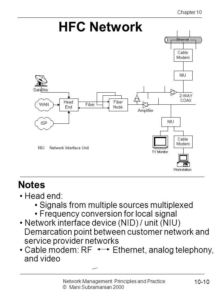 HFC Network Notes Head end: Signals from multiple sources multiplexed