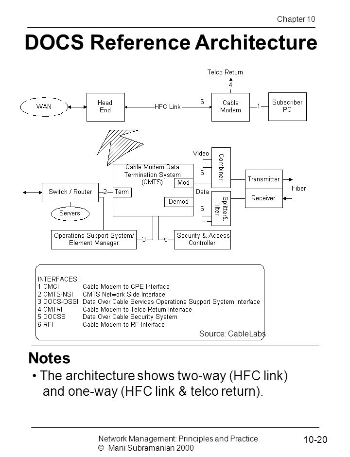 DOCS Reference Architecture