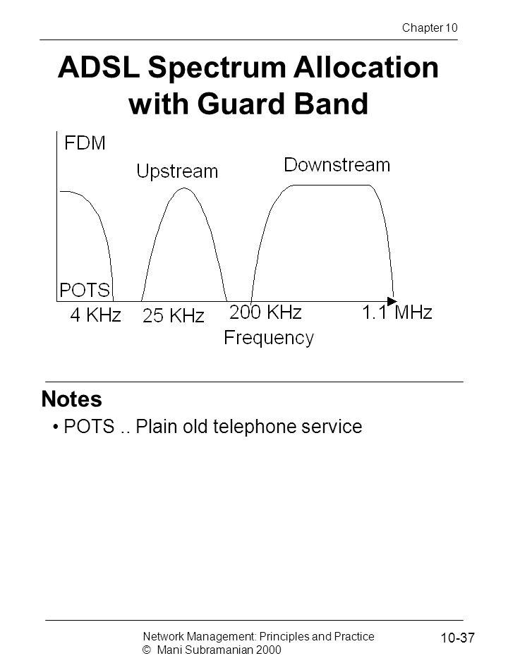 ADSL Spectrum Allocation