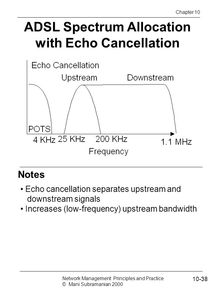 ADSL Spectrum Allocation with Echo Cancellation