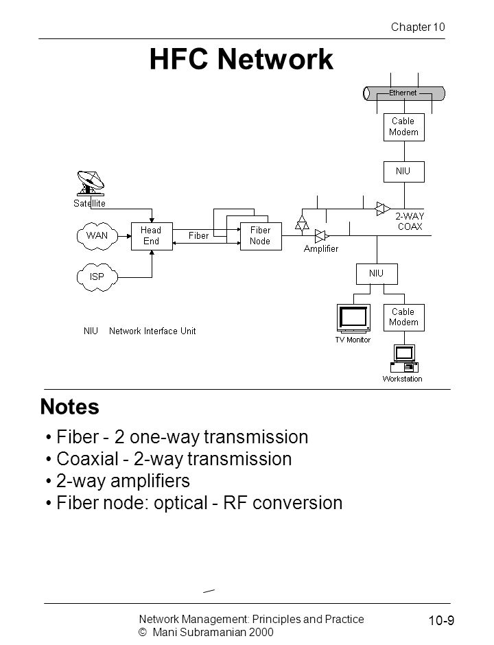 HFC Network Notes Fiber - 2 one-way transmission