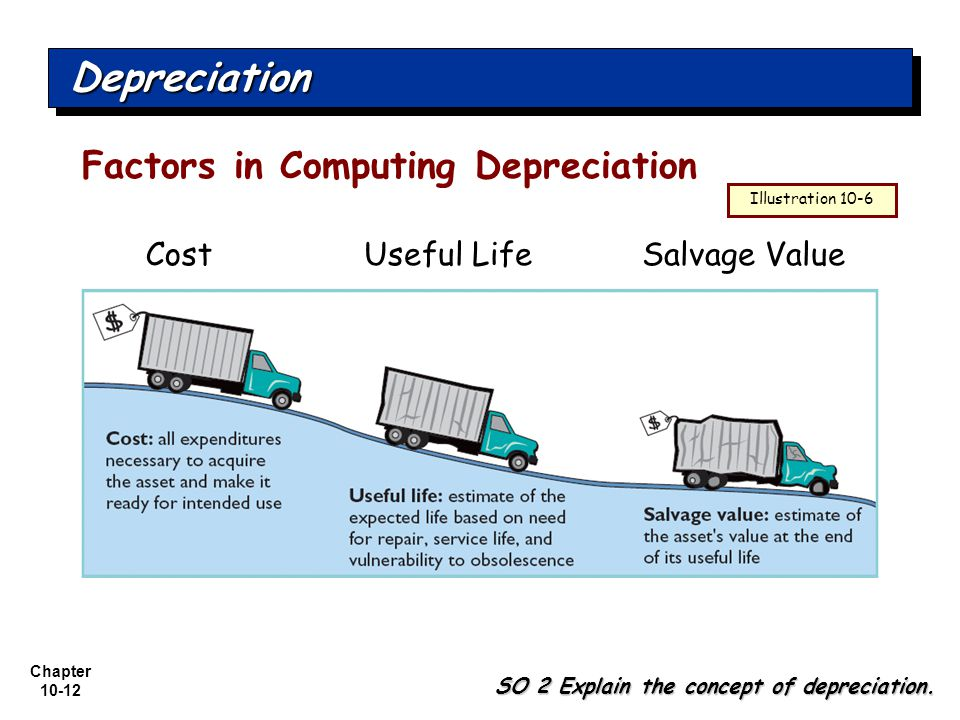 Depreciation Factors in Computing Depreciation Cost Useful Life