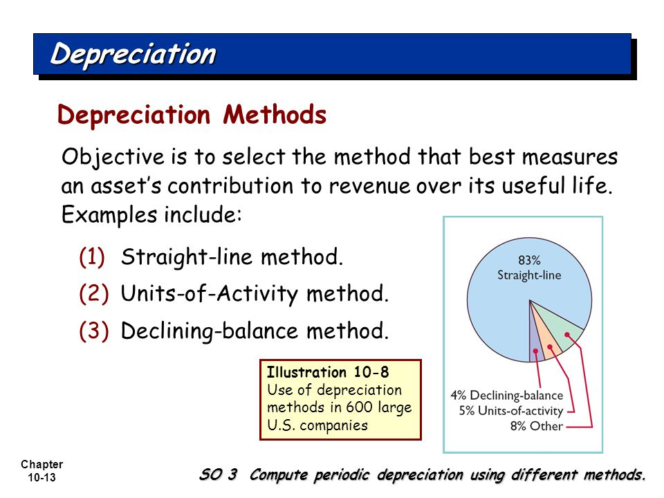 Depreciation Depreciation Methods