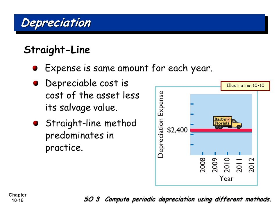 Depreciation Straight-Line Expense is same amount for each year.