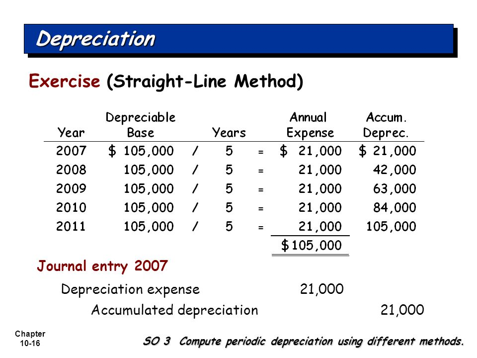 Depreciation Exercise (Straight-Line Method) Journal entry 2007