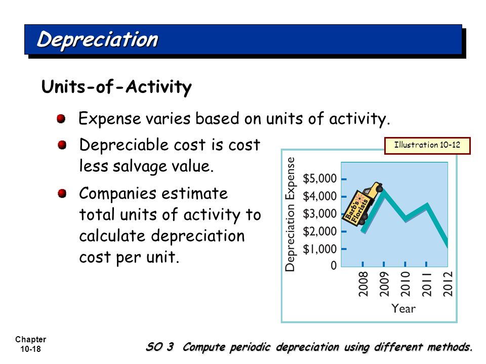 Depreciation Units-of-Activity