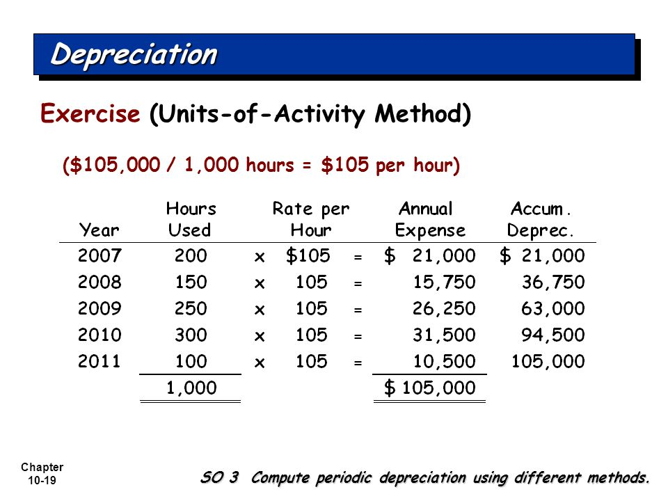 Depreciation Exercise (Units-of-Activity Method)