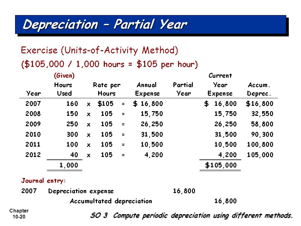Depreciation – Partial Year