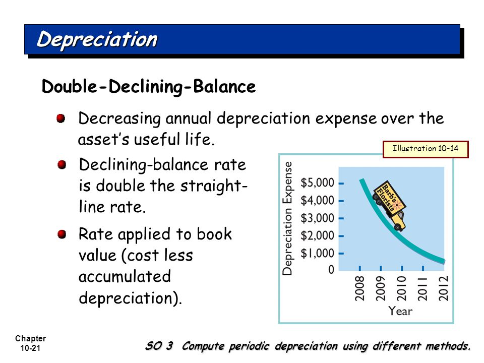 Depreciation Double-Declining-Balance