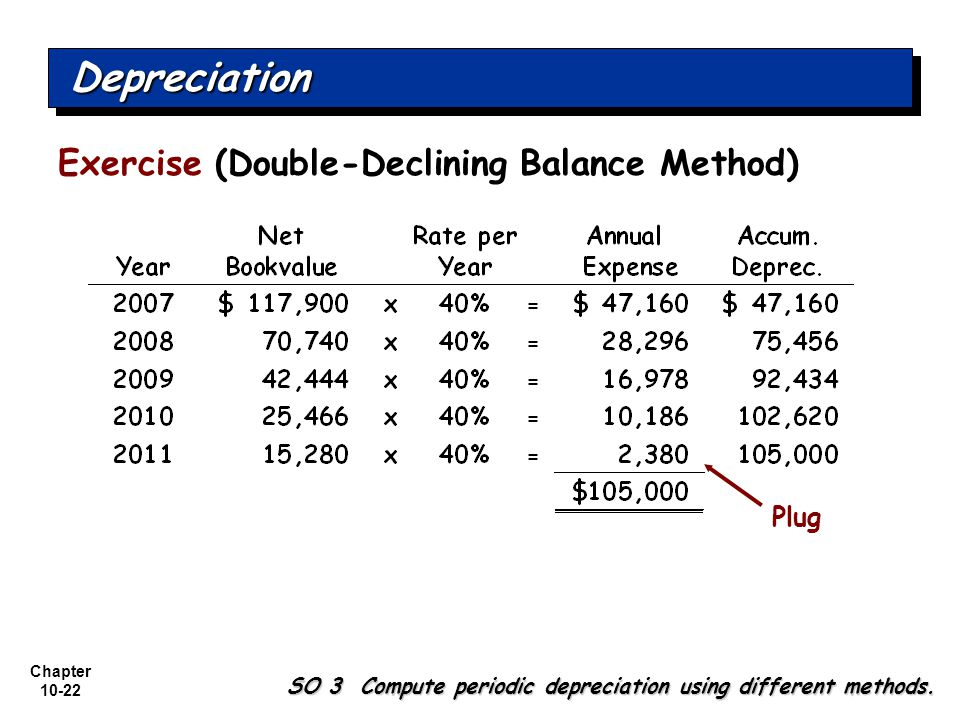 Depreciation Exercise (Double-Declining Balance Method) Plug