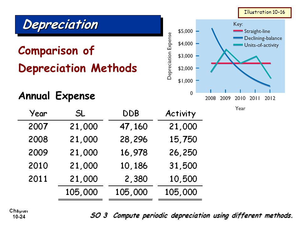Depreciation Comparison of Depreciation Methods Annual Expense