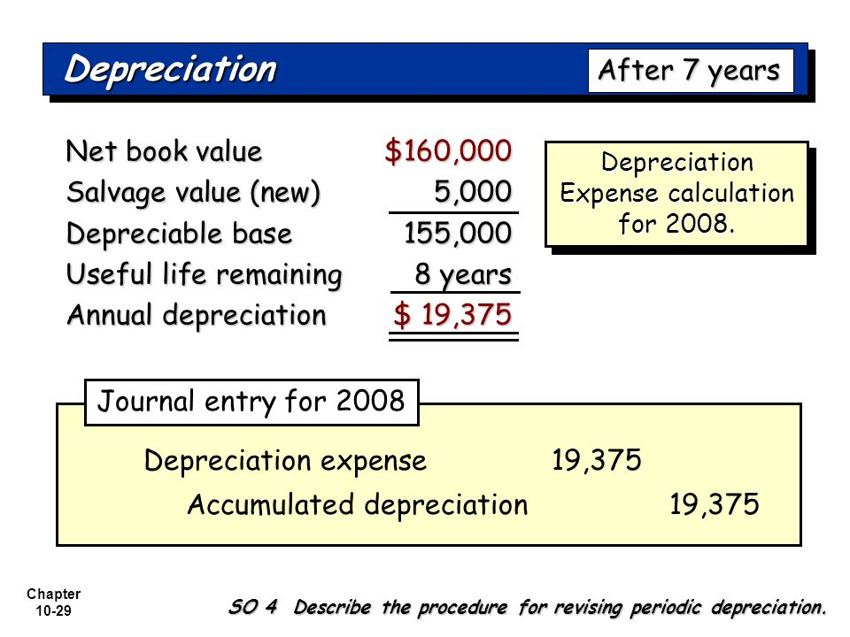 Depreciation Expense calculation for 2008.