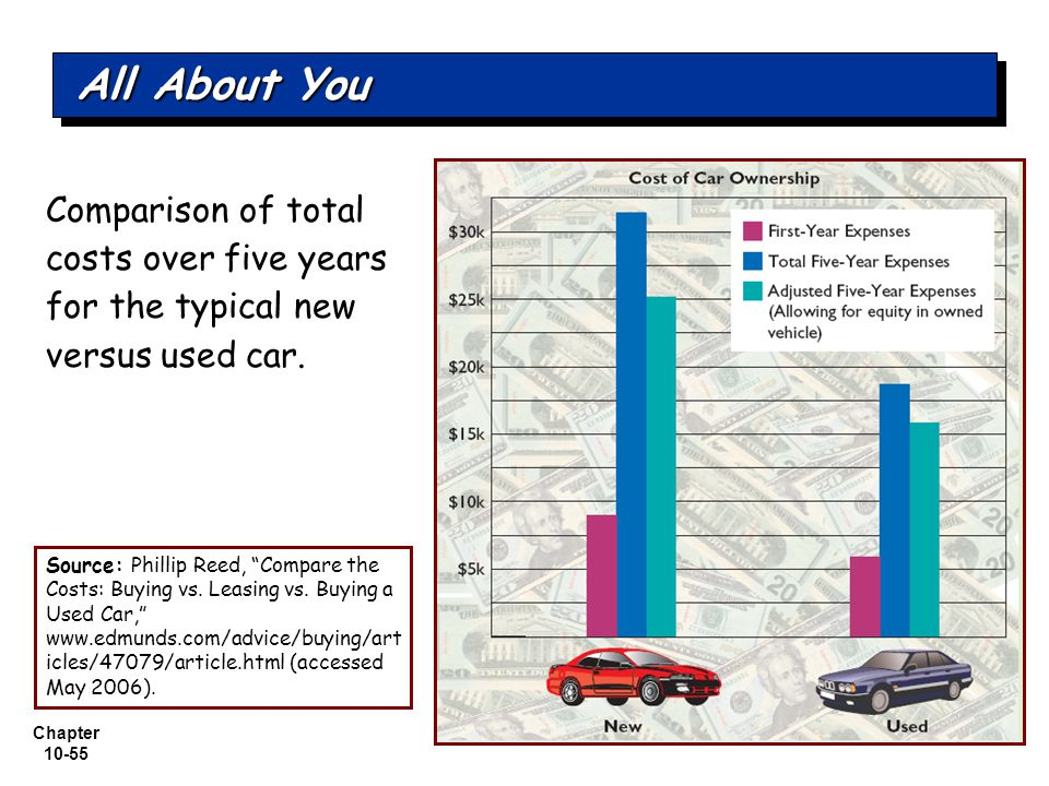 All About You Comparison of total costs over five years for the typical new versus used car.