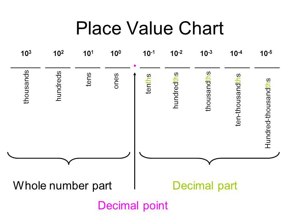 Place Value Chart Whole number part Decimal part Decimal point . 103