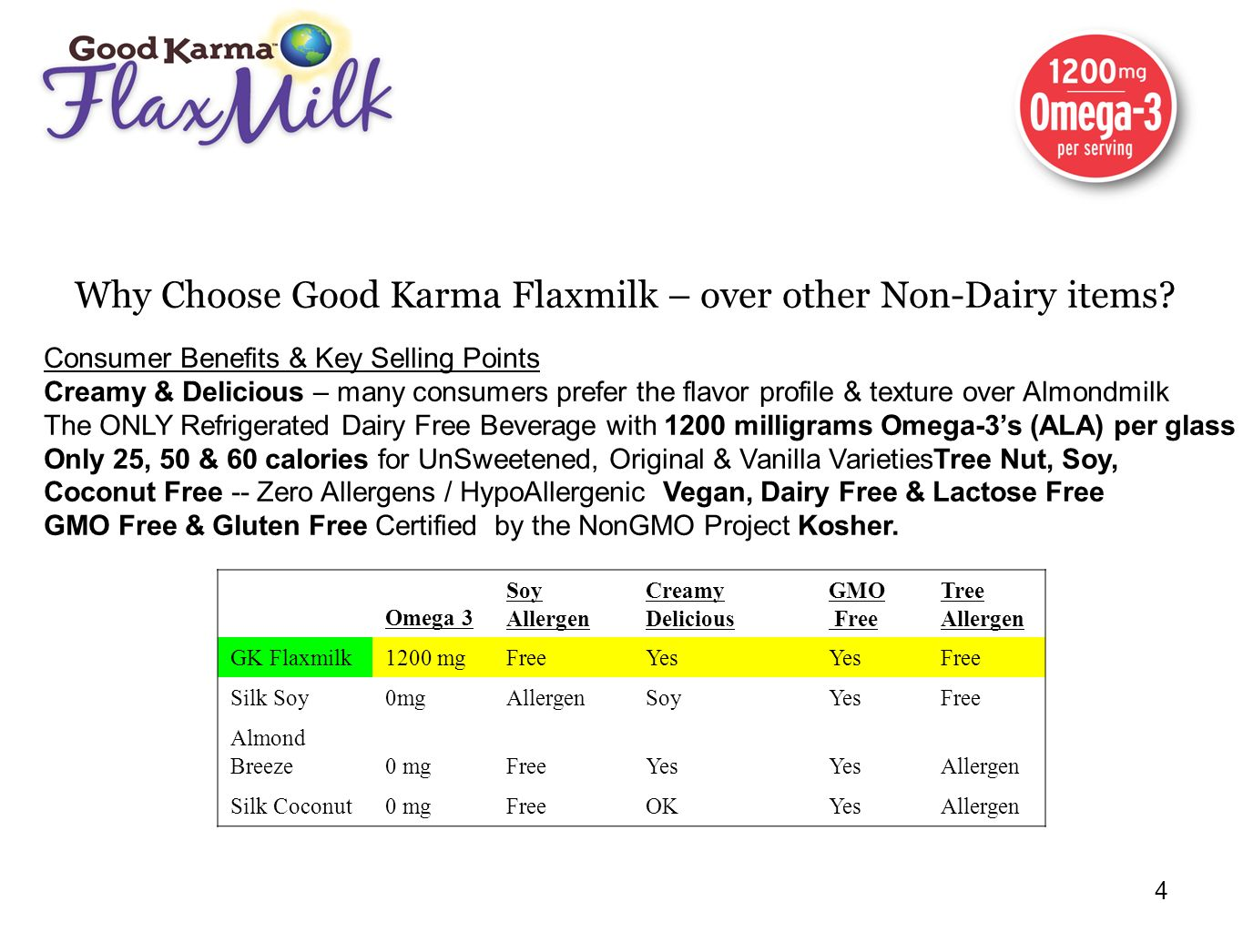 Why Choose Good Karma Flaxmilk – over other Non-Dairy items
