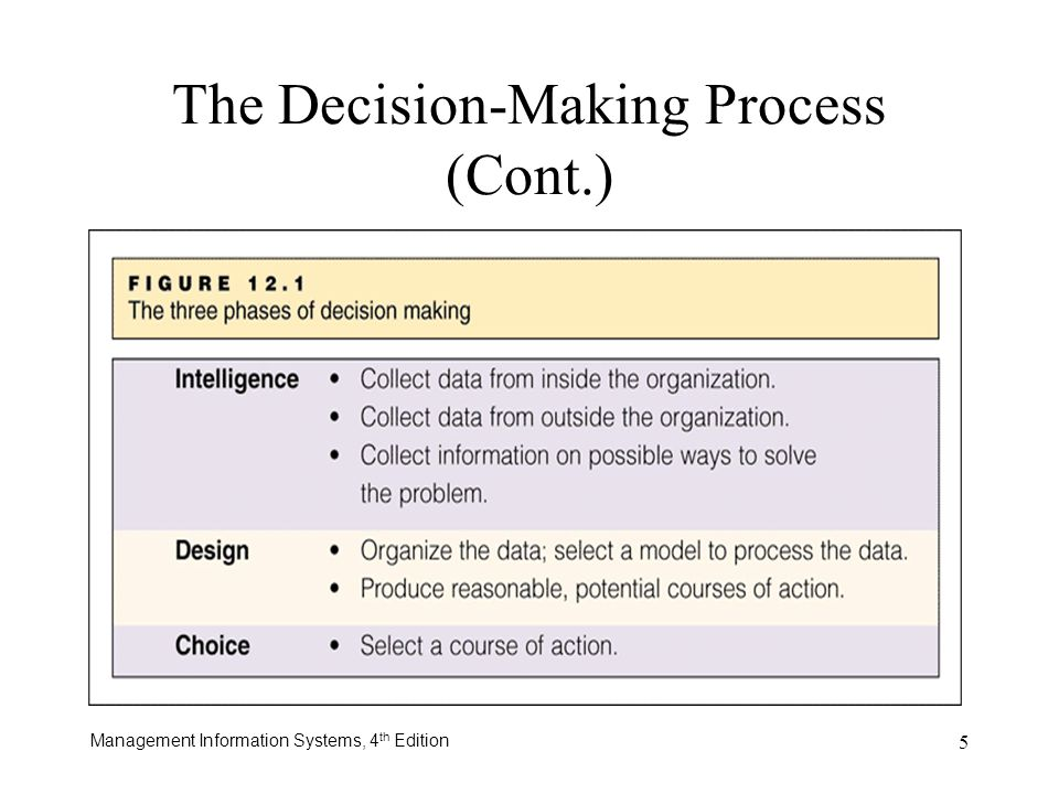 The Decision-Making Process (Cont.)