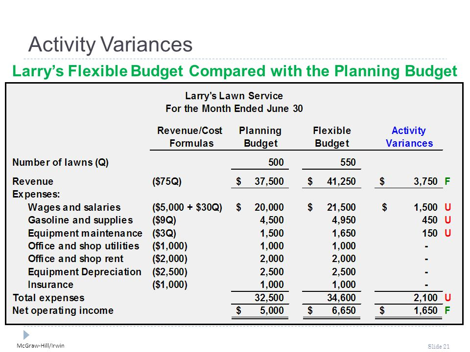 Larry's Flexible Budget Compared with the Planning Budget