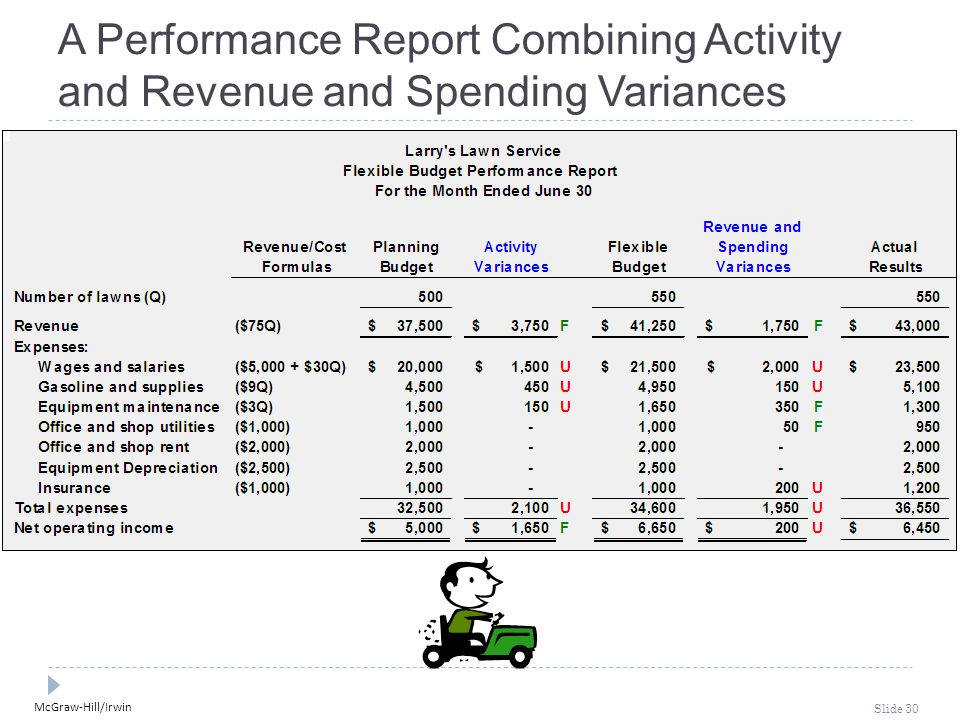A Performance Report Combining Activity and Revenue and Spending Variances
