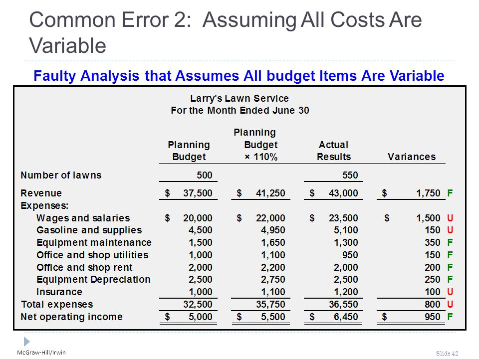 Common Error 2: Assuming All Costs Are Variable