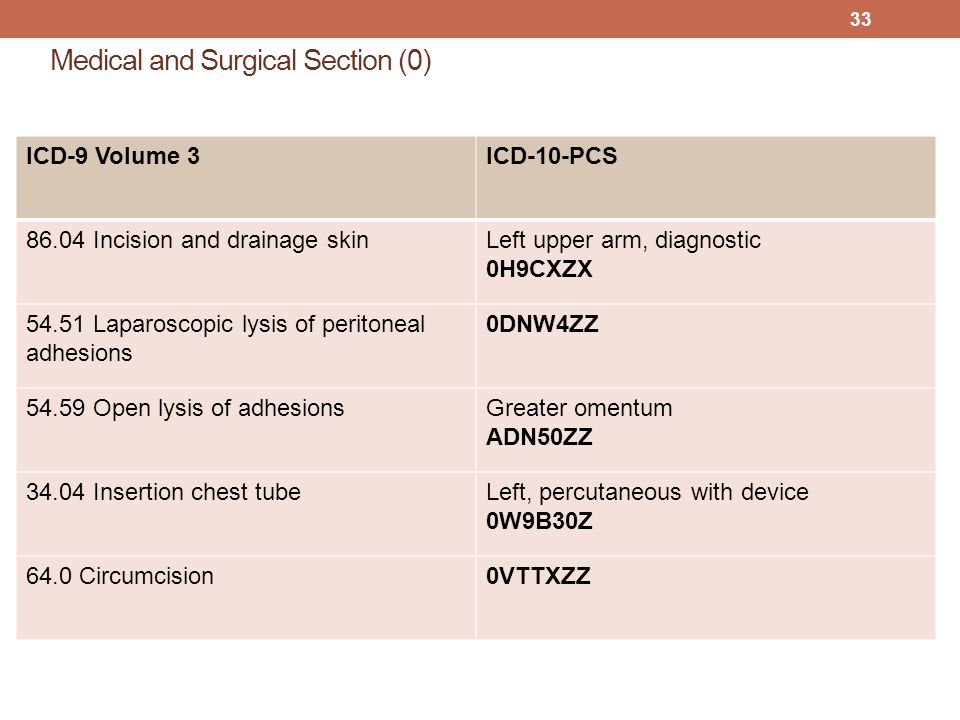 Medical and Surgical Section (0)