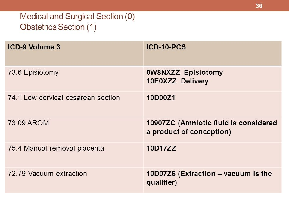 Medical and Surgical Section (0) Obstetrics Section (1)