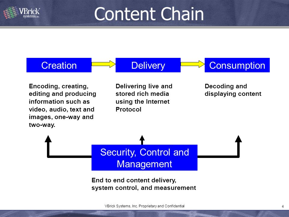 Content Chain Creation Delivery Consumption