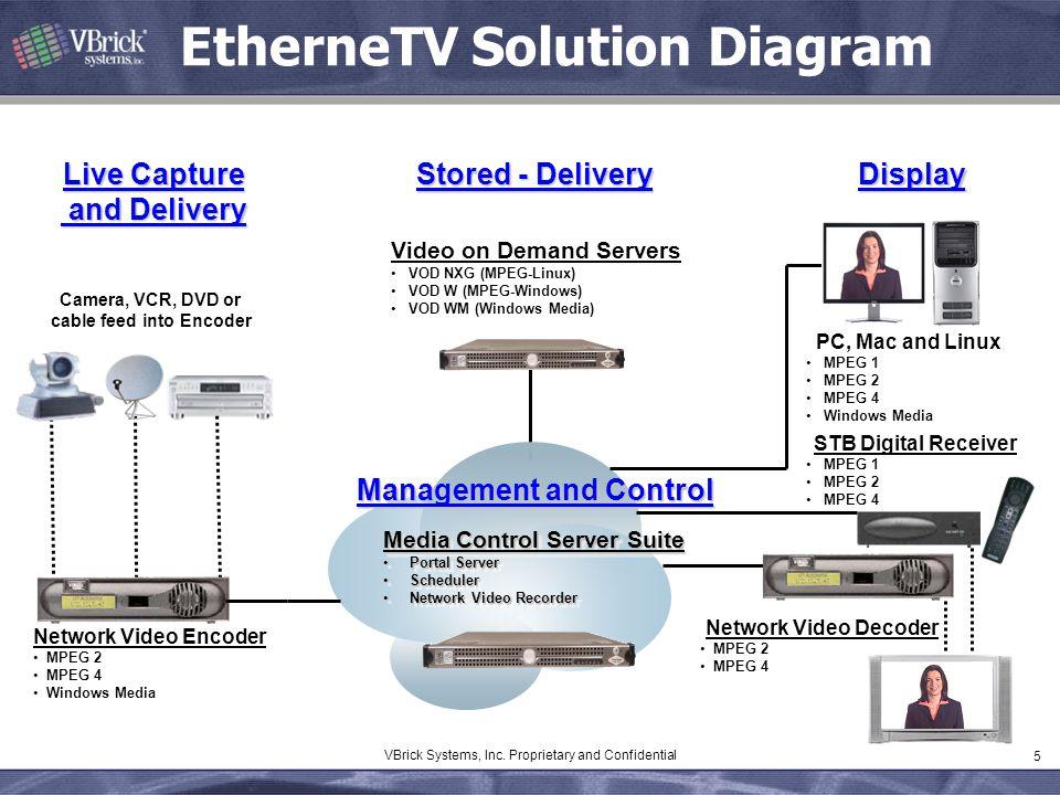 EtherneTV Solution Diagram