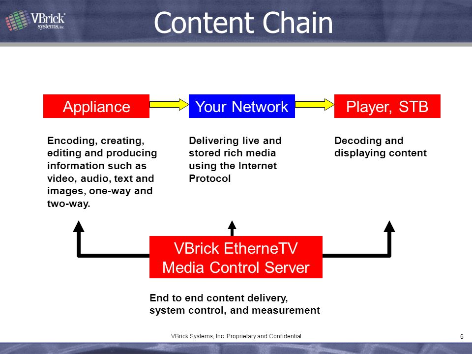 Content Chain Appliance Your Network Player, STB