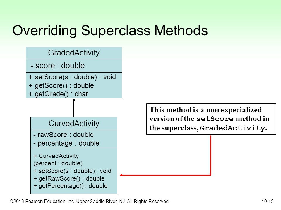 Overriding Superclass Methods