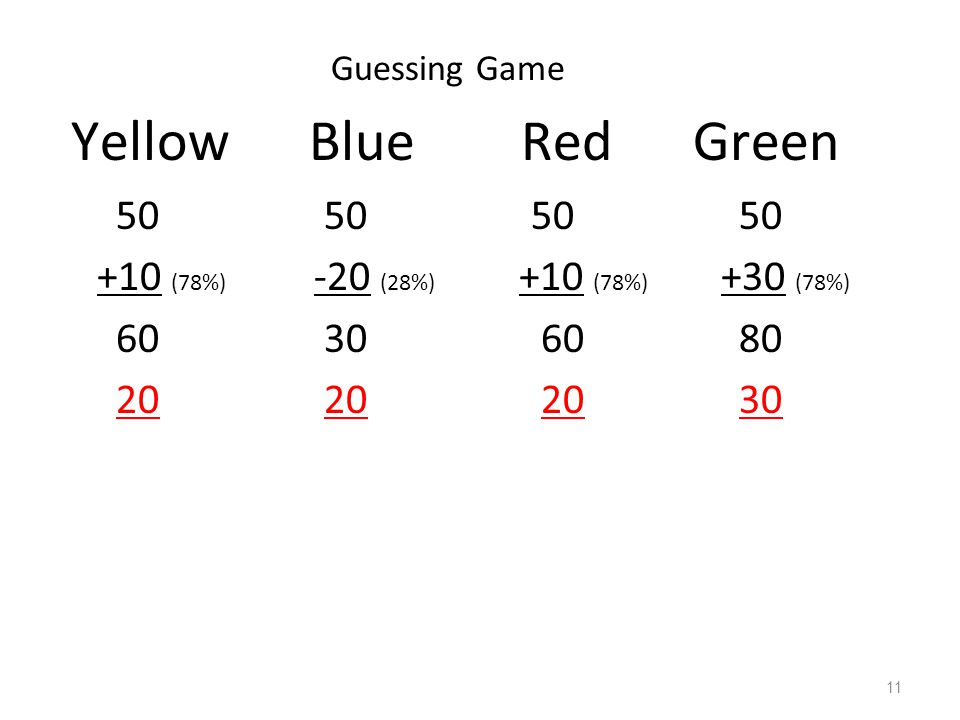 Guessing Game Yellow Blue Red Green. 50 50 50 50 +10 (78%) -20 (28%) +10 (78%) +30 (78%) 60 30 60 80 20 20 20 30