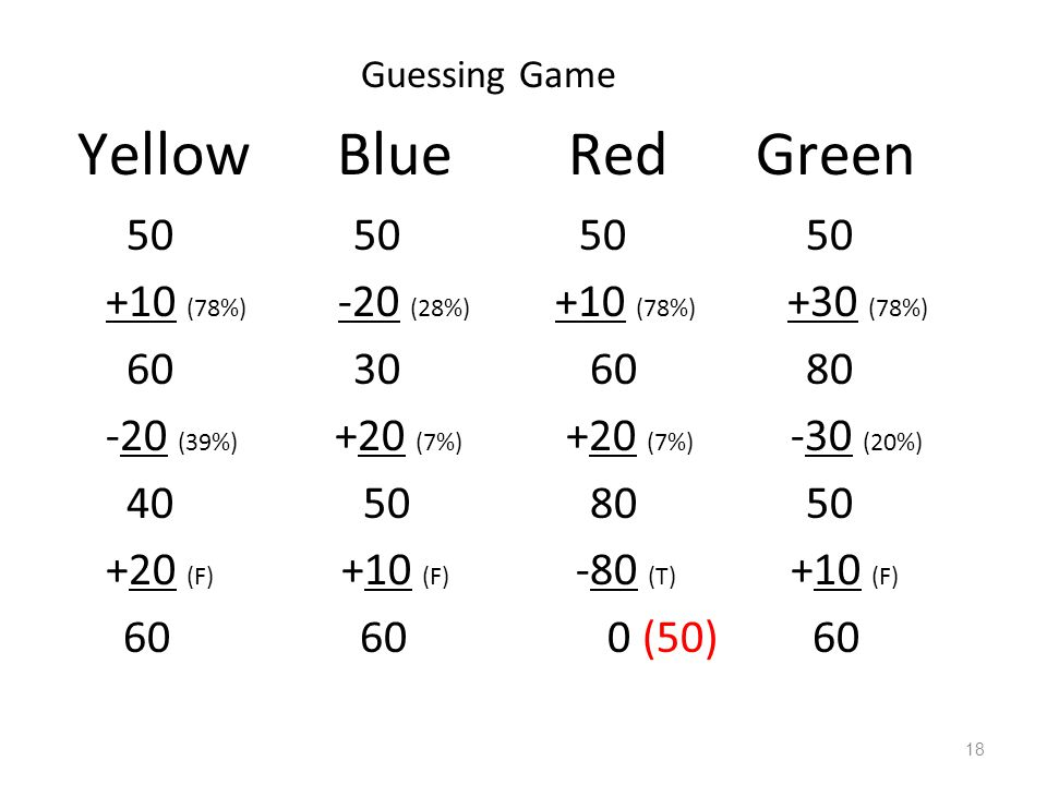 Guessing Game Yellow Blue Red Green. 50 50 50 50.
