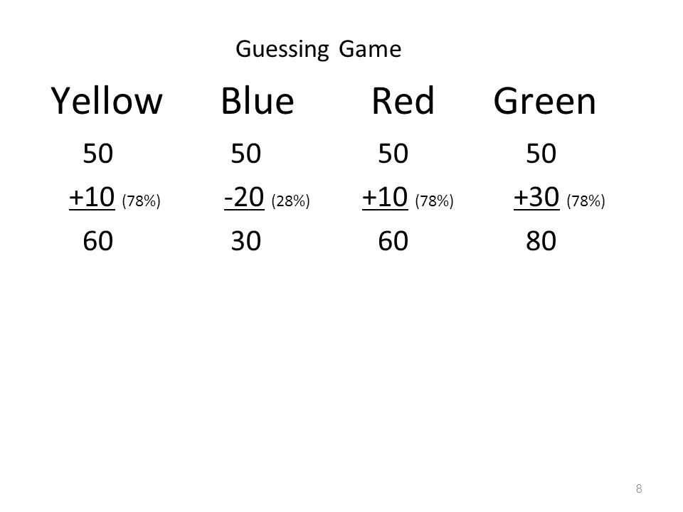 Guessing Game Yellow Blue Red Green. 50 50 50 50 +10 (78%) -20 (28%) +10 (78%) +30 (78%) 60 30 60 80