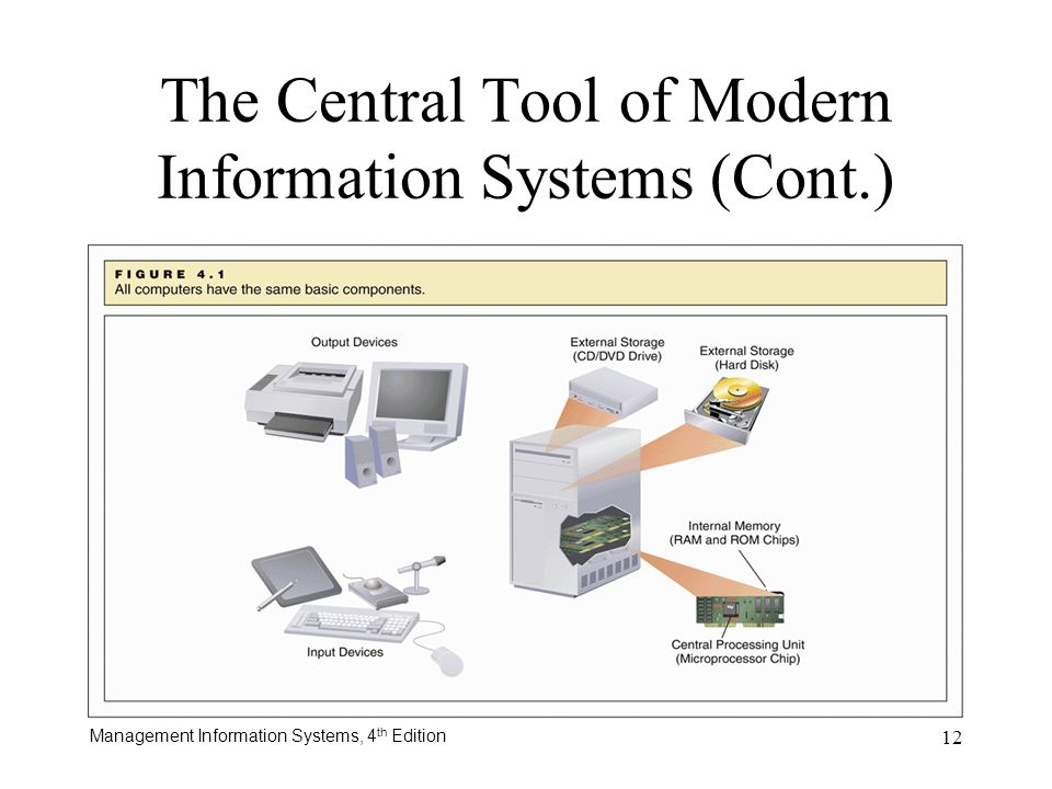 The Central Tool of Modern Information Systems (Cont.)