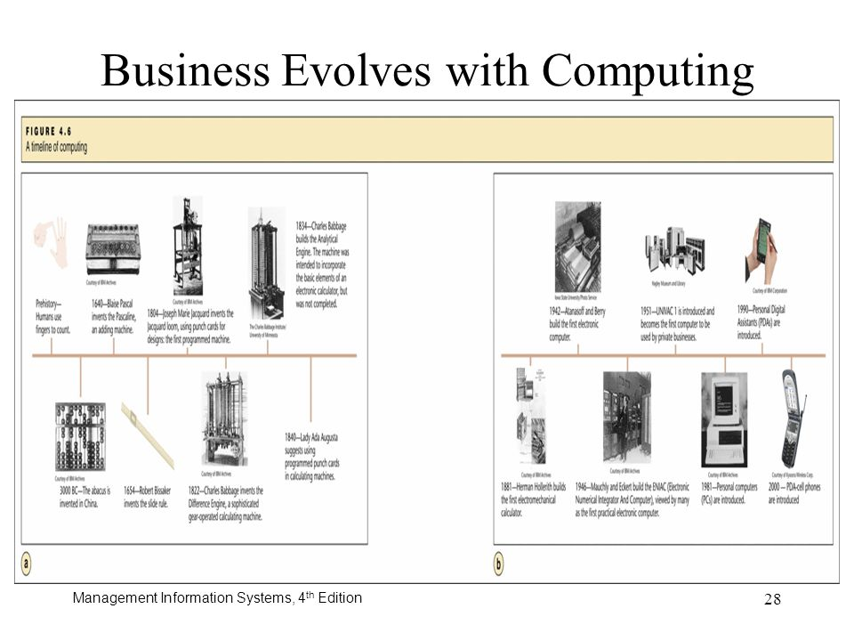Business Evolves with Computing