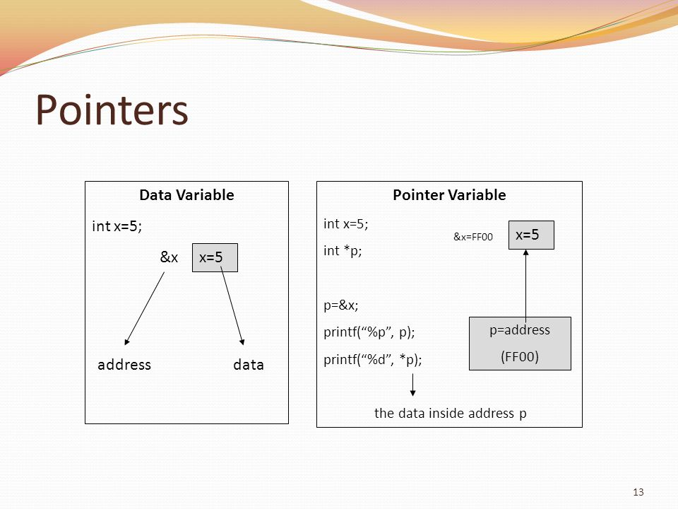 Pointers Data Variable int x=5; Pointer Variable x=5 &x x=5 address