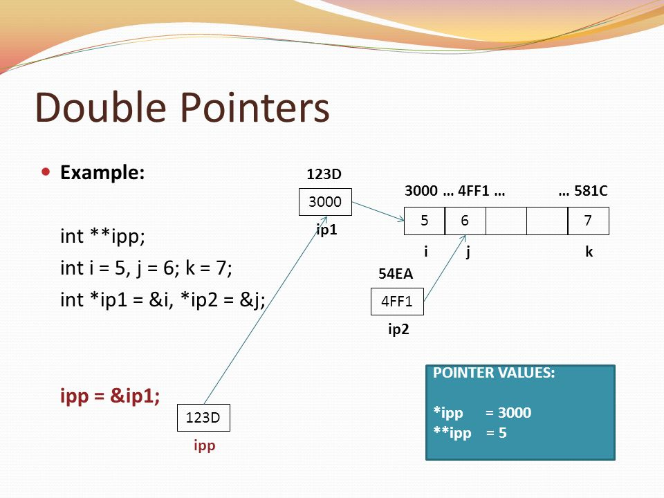 Double Pointers Example: int **ipp; int i = 5, j = 6; k = 7;