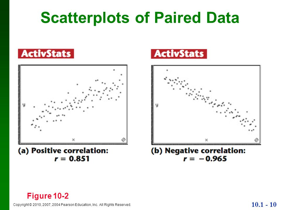 Scatterplots of Paired Data
