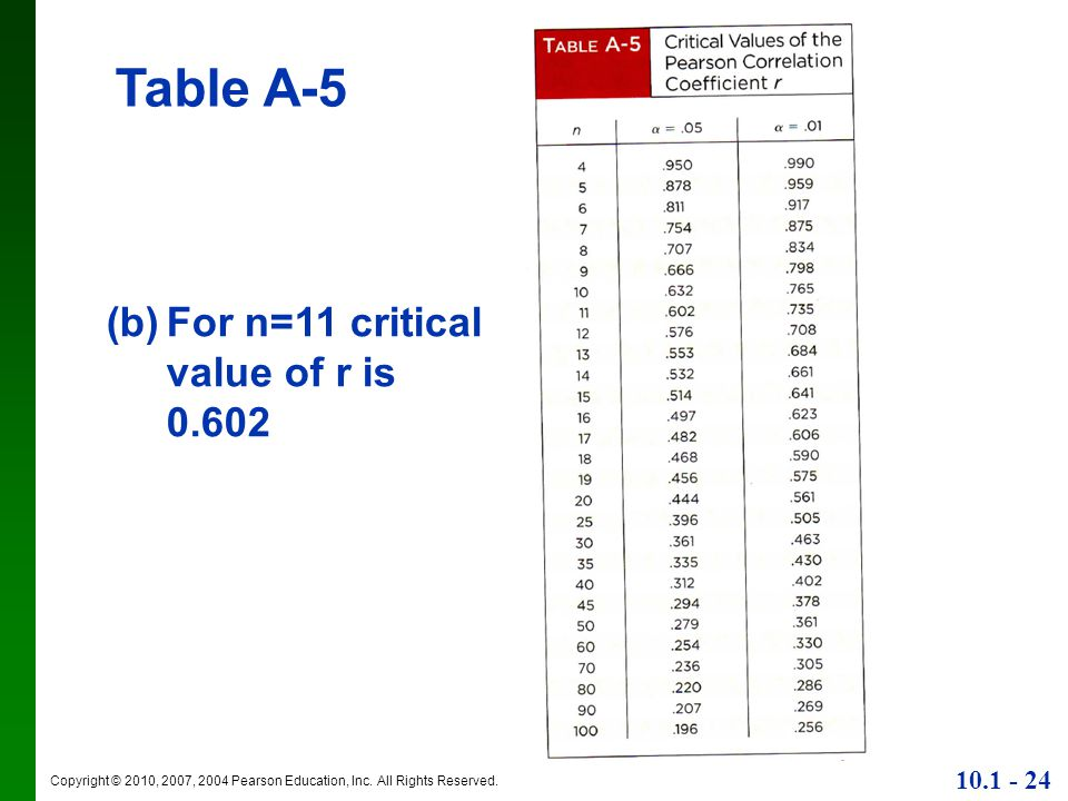 Table A-5 For n=11 critical value of r is 0.602