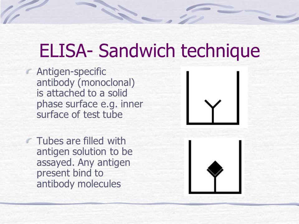 ELISA- Sandwich technique